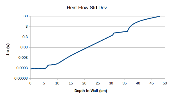 HeatFlow-StdDev.png