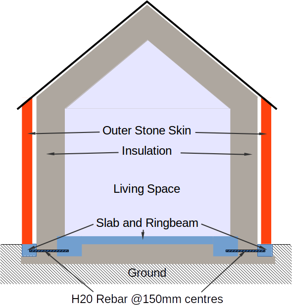 Simplified House - Thermal model